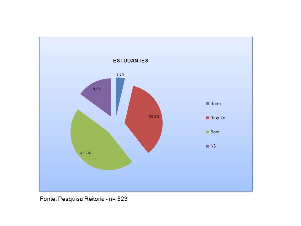 ESTUDANTES Fonte: Pesquisa Reitoria - n= 523
