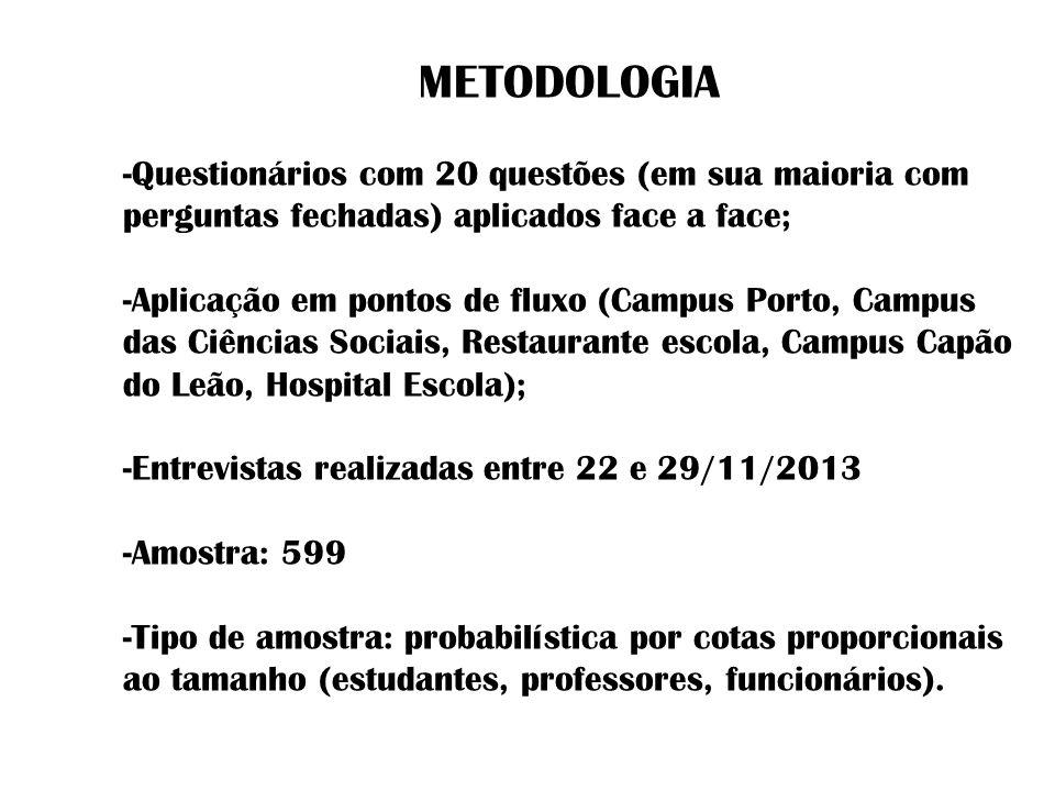 METODOLOGIA -Questionários com 20 questões (em sua maioria com perguntas fechadas) aplicados face a face; -Aplicação em pontos de fluxo (Campus Porto,