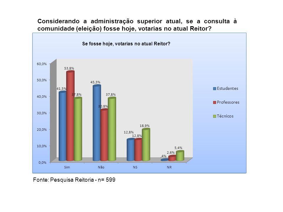 Considerando a administração superior atual, se a consulta à comunidade (eleição) fosse hoje, votarias no atual Reitor?