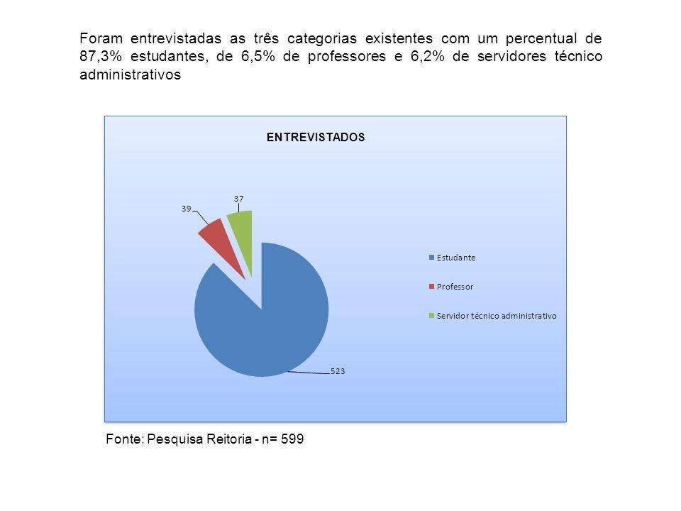 Foram entrevistadas as três categorias existentes com um percentual de 87,3% estudantes, de 6,5% de professores e 6,2% de servidores técnico administr