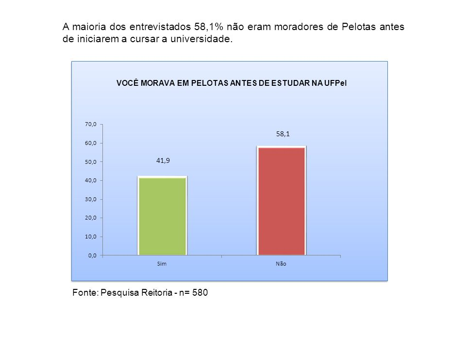 A maioria dos entrevistados 58,1% não eram moradores de Pelotas antes de iniciarem a cursar a universidade. Fonte: Pesquisa Reitoria - n= 580