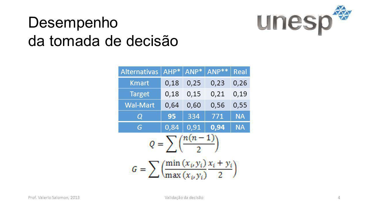 Desempenho da tomada de decisão Prof. Valerio Salomon, 20134Validação da decisão AlternativasAHP*ANP*ANP**Real Kmart0,180,250,230,26 Target0,180,150,2