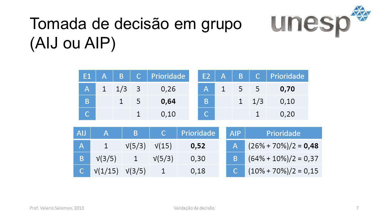 Tomada de decisão em grupo (AIJ ou AIP) Prof. Valerio Salomon, 20137Validação da decisão E1ABCPrioridade A11/330,26 B150,64 C10,10 E2ABCPrioridade A15
