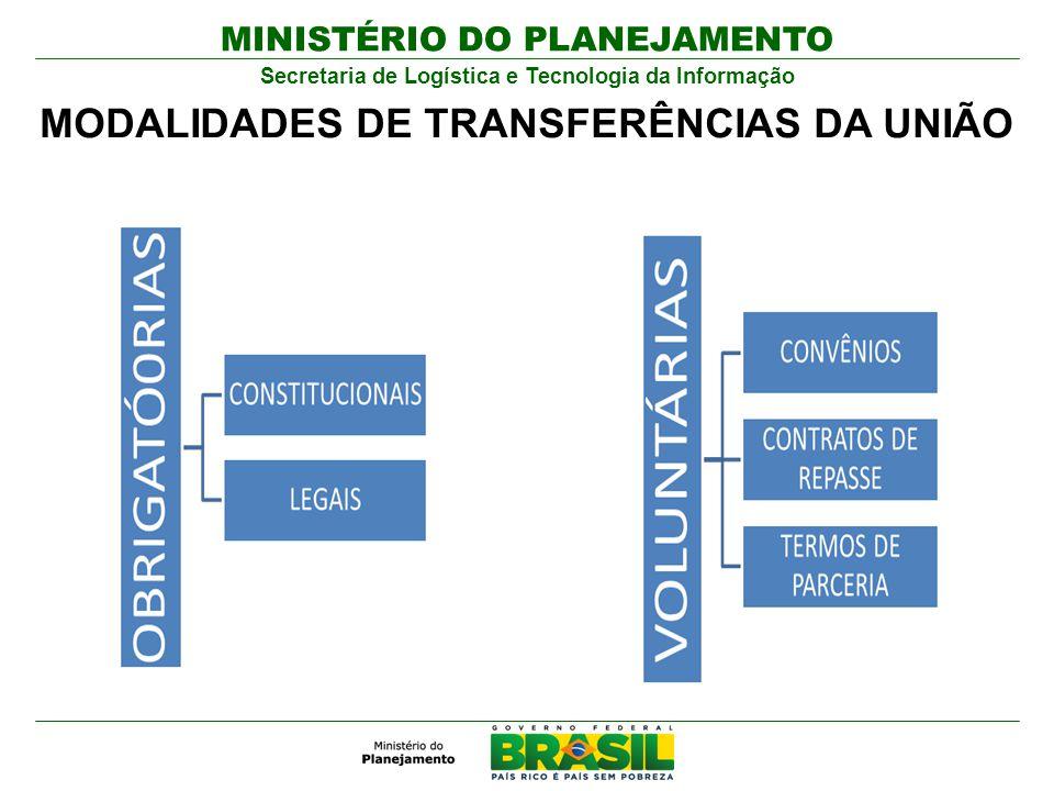 MINISTÉRIO DO PLANEJAMENTO Secretaria de Logística e Tecnologia da Informação MODALIDADES DE TRANSFERÊNCIAS DA UNIÃO
