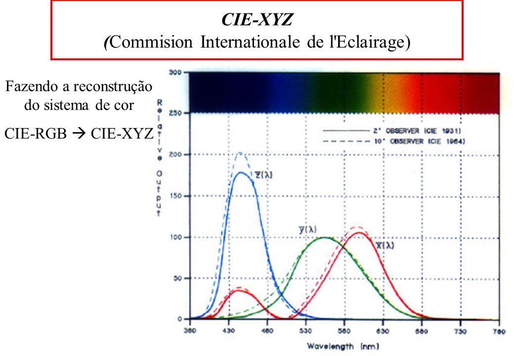CIE-XYZ (Commision Internationale de l Eclairage) Fazendo a reconstrução do sistema de cor CIE-RGB CIE-XYZ