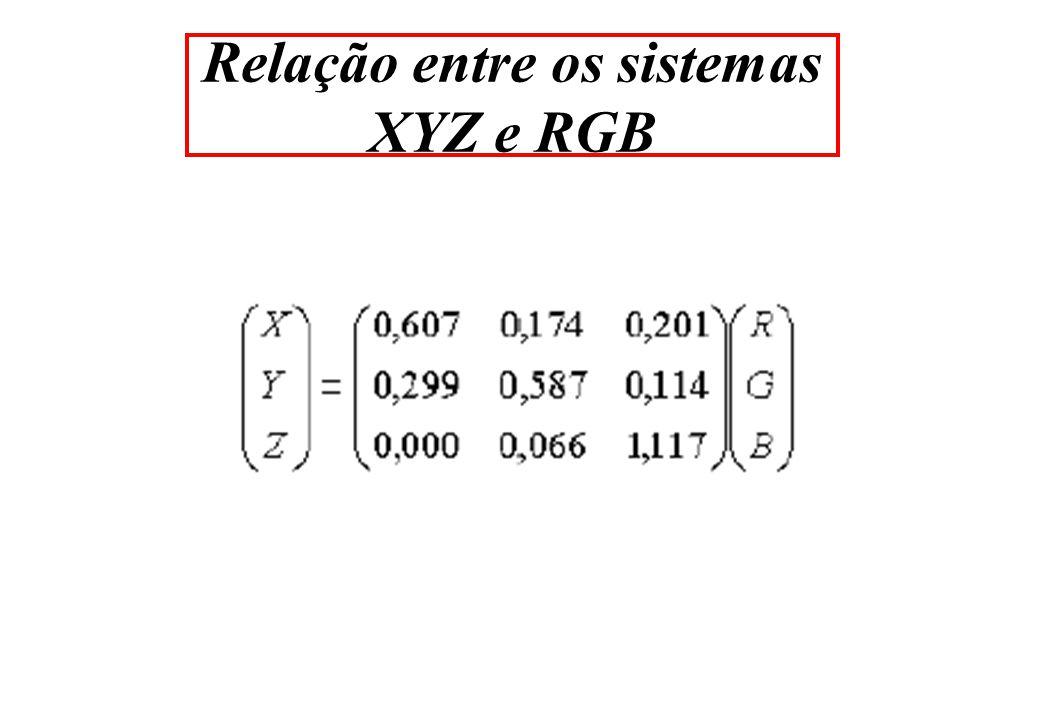 Relação entre os sistemas XYZ e RGB