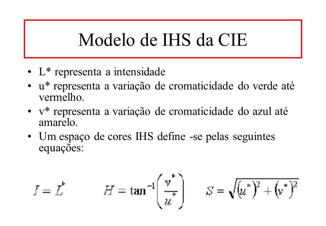 Modelo de IHS da CIE L* representa a intensidade u* representa a variação de cromaticidade do verde até vermelho.