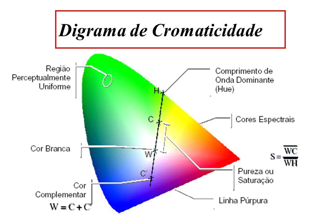 CIE-XYZ Todas as componentes das cores visíveis não devem ser negativas.