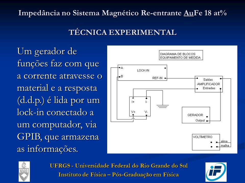 Impedância no Sistema Magnético Re-entrante AuFe 18 at% TÉCNICA EXPERIMENTAL Um gerador de funções faz com que a corrente atravesse o material e a res