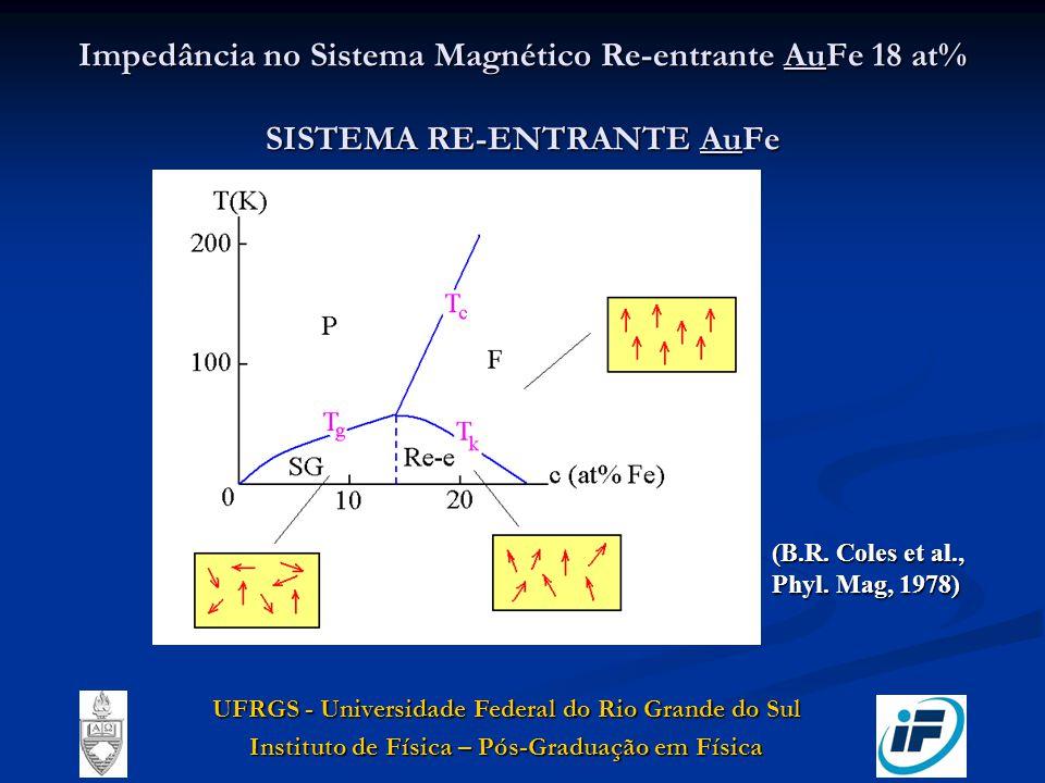 Impedância no Sistema Magnético Re-entrante AuFe 18 at% SISTEMA RE-ENTRANTE AuFe UFRGS - Universidade Federal do Rio Grande do Sul Instituto de Física