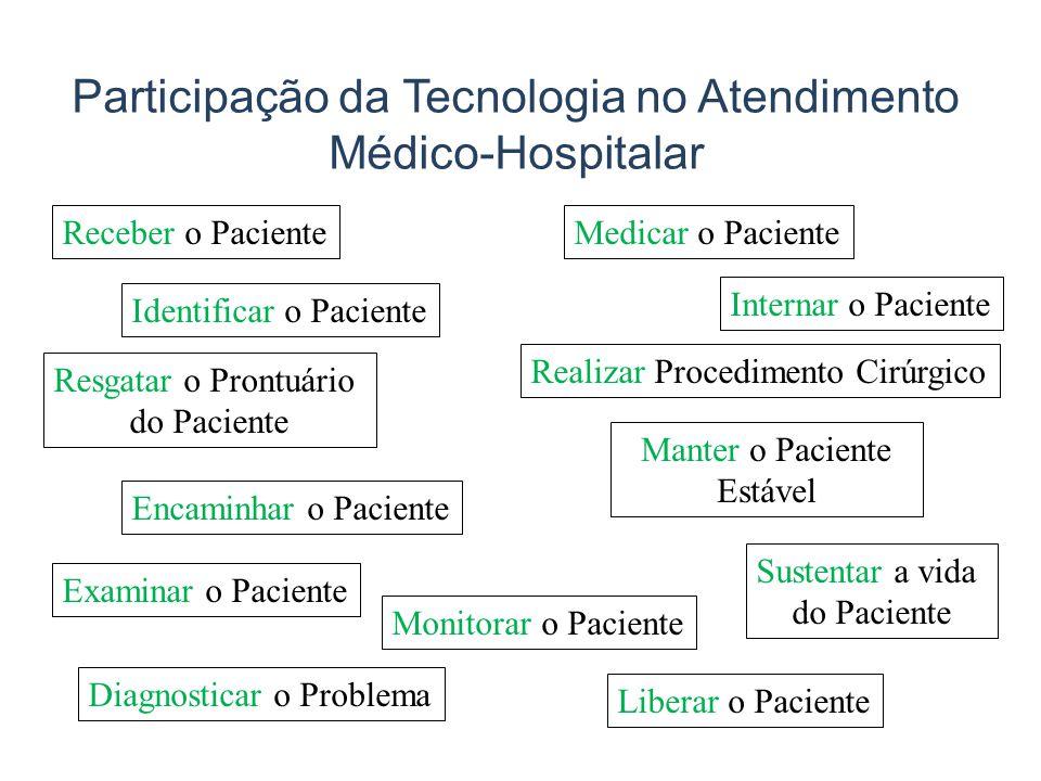 Participação da Tecnologia no Atendimento Médico-Hospitalar Receber o Paciente Identificar o Paciente Resgatar o Prontuário do Paciente Encaminhar o P