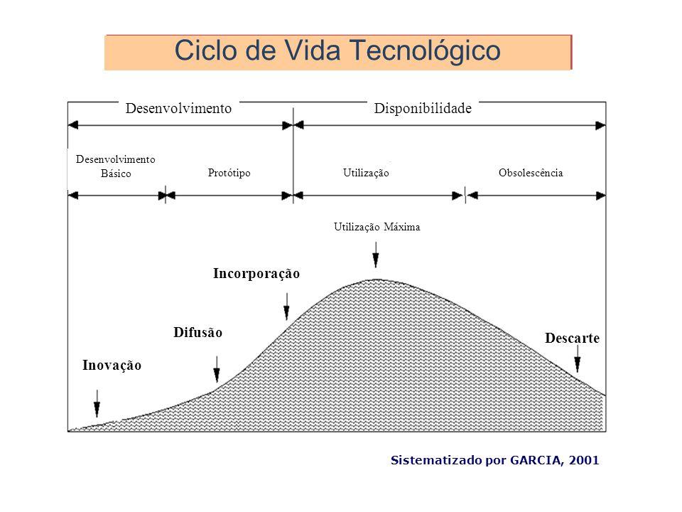 Ciclo de Vida Tecnológico DesenvolvimentoDisponibilidade Desenvolvimento Básico ProtótipoUtilizaçãoObsolescência Utilização Máxima Inovação Difusão In