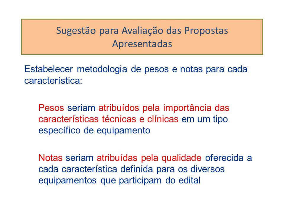 Sugestão para Avaliação das Propostas Apresentadas Estabelecer metodologia de pesos e notas para cada característica: Pesos seriam atribuídos pela imp