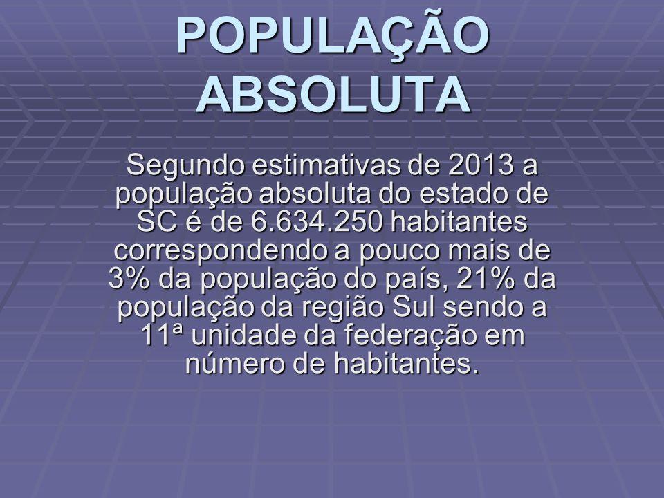 Santa Catarina é um dos estados onde se vive melhor no Brasil, seu Índice de Desenvolvimento Humano (I.D.H.M) é de 0,774 (2013) que coloca os catarine