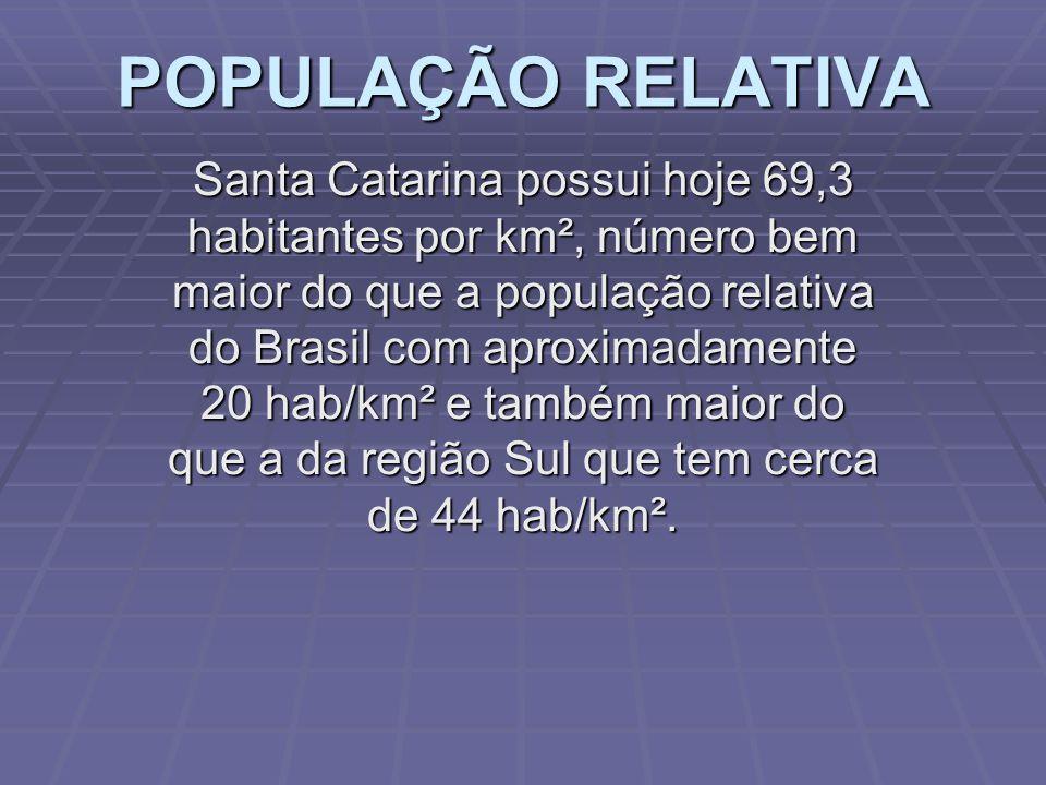 POPULAÇÃO ABSOLUTA Segundo estimativas de 2013 a população absoluta do estado de SC é de 6.634.250 habitantes correspondendo a pouco mais de 3% da população do país, 21% da população da região Sul sendo a 11ª unidade da federação em número de habitantes.
