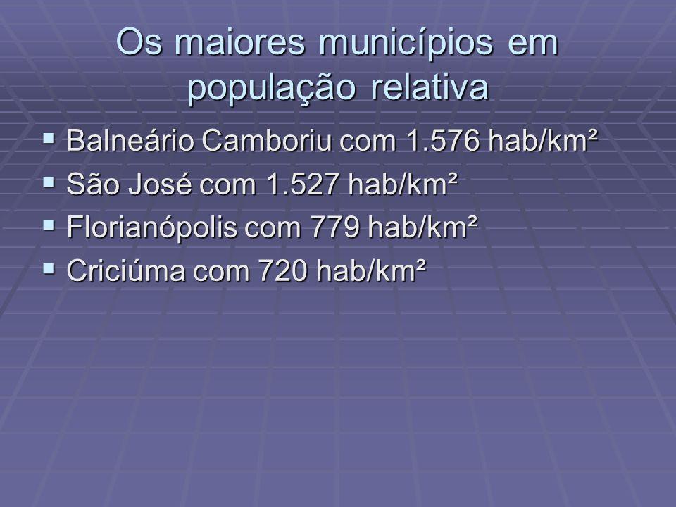 POPULAÇÃO RELATIVA Santa Catarina possui hoje 69,3 habitantes por km², número bem maior do que a população relativa do Brasil com aproximadamente 20 hab/km² e também maior do que a da região Sul que tem cerca de 44 hab/km².
