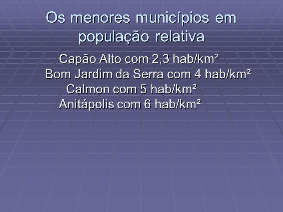 Os maiores municípios em população relativa Balneário Camboriu com 1.576 hab/km² Balneário Camboriu com 1.576 hab/km² São José com 1.527 hab/km² São J