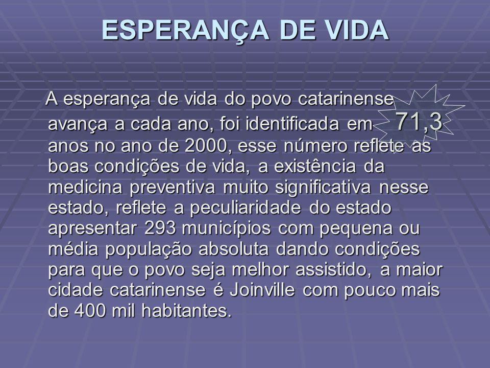 TAXA DE CRESCIMENTO VEGETATIVO A taxa de natalidade da ordem de 18,8 por mil sendo a taxa de fecundidade da mulher catarinense de 2,2 filhos. A taxa d