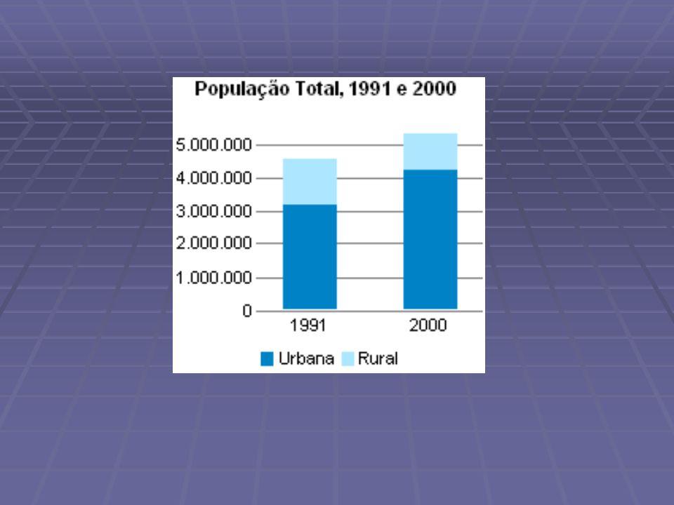 URBANIZAÇÃO Comportando-se um pouco abaixo da média nacional, o estado de Santa Catarina apresentava em 78,75% (2000) da população na cidades.