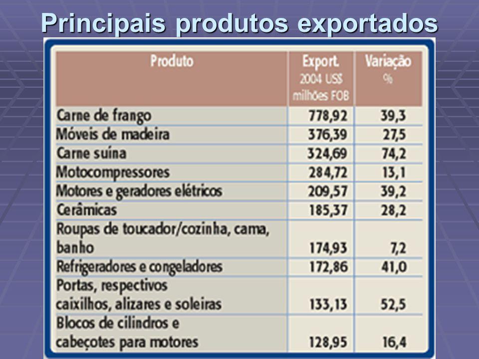 Principais clientes de Santa Catarina