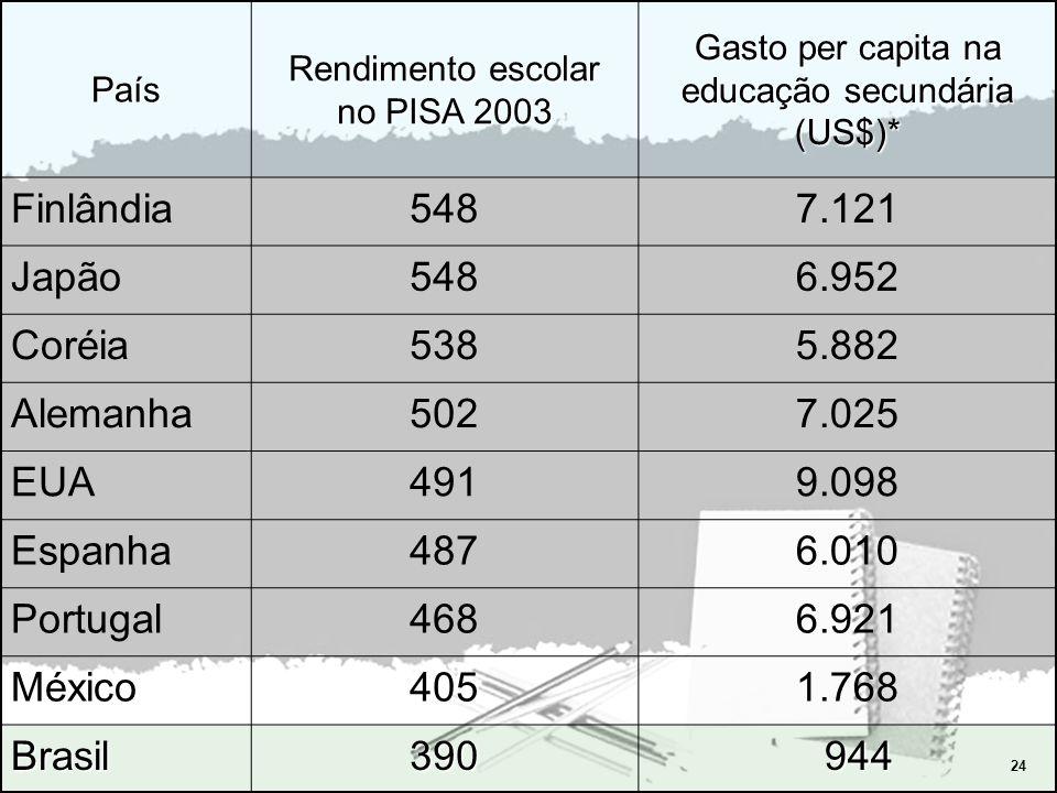 24 País Rendimento escolar no PISA 2003 Gasto per capita na educação secundária (US$)* Finlândia5487.121 Japão5486.952 Coréia5385.882 Alemanha5027.025 EUA4919.098 Espanha4876.010 Portugal4686.921 México4051.768 Brasil390 944 944