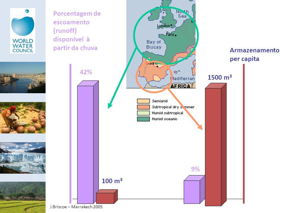 42% 100 m 3 9% 1500 m 3 Porcentagem de escoamento (runoff) disponível à partir da chuva Armazenamento per capita J.Briscoe – Marrakech 2005