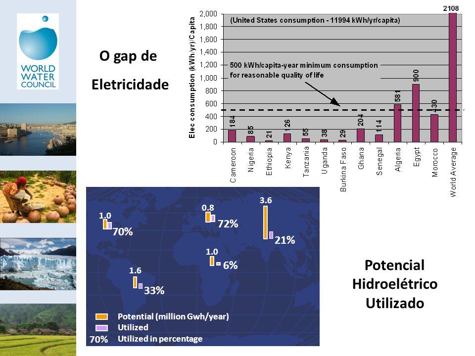 Potencial Hidroelétrico Utilizado O gap de Eletricidade 70% Potential (million Gwh/year) Utilized Utilized in percentage 70% 1.0 72% 0.8 33% 1.6 6% 1.
