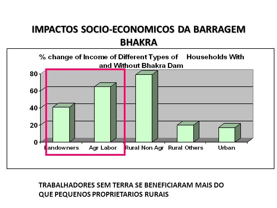 IMPACTOS SOCIO-ECONOMICOS DA BARRAGEM BHAKRA TRABALHADORES SEM TERRA SE BENEFICIARAM MAIS DO QUE PEQUENOS PROPRIETARIOS RURAIS