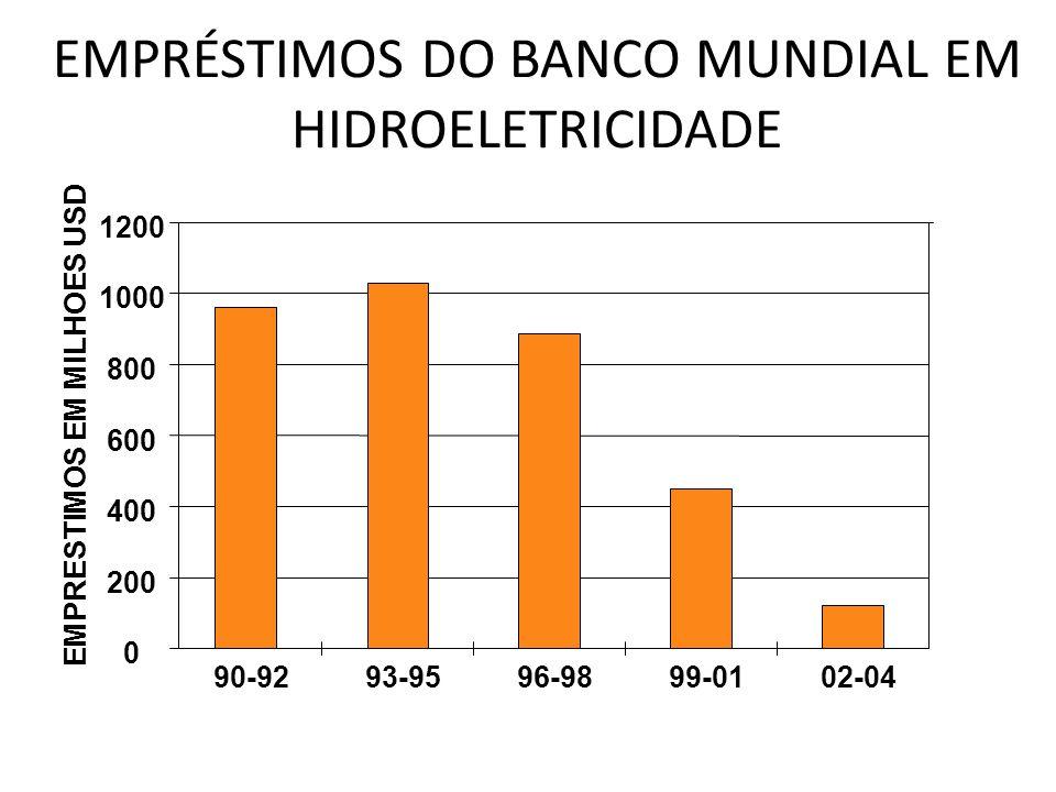 EMPRÉSTIMOS DO BANCO MUNDIAL EM HIDROELETRICIDADE 0 200 400 600 800 1000 1200 90-9293-9596-9899-0102-04 EMPRESTIMOS EM MILHOES USD