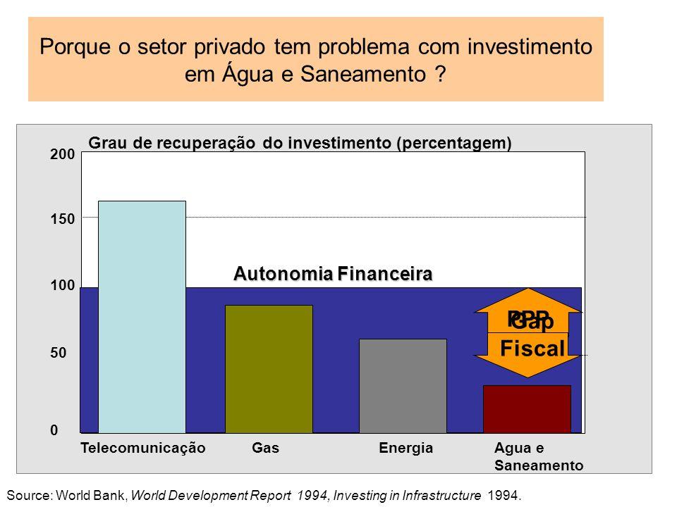 TelecomunicaçãoGasEnergia Agua e Saneamento 100 200 150 50 0 Autonomia Financeira Grau de recuperação do investimento (percentagem) Source: World Bank
