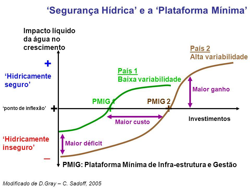 PMIG 2 + País 2 Alta variabilidade PMIG 1 + País 1 Baixa variabilidade PMIG: Plataforma Mínima de Infra-estrutura e Gestão Maior déficit Maior custo M