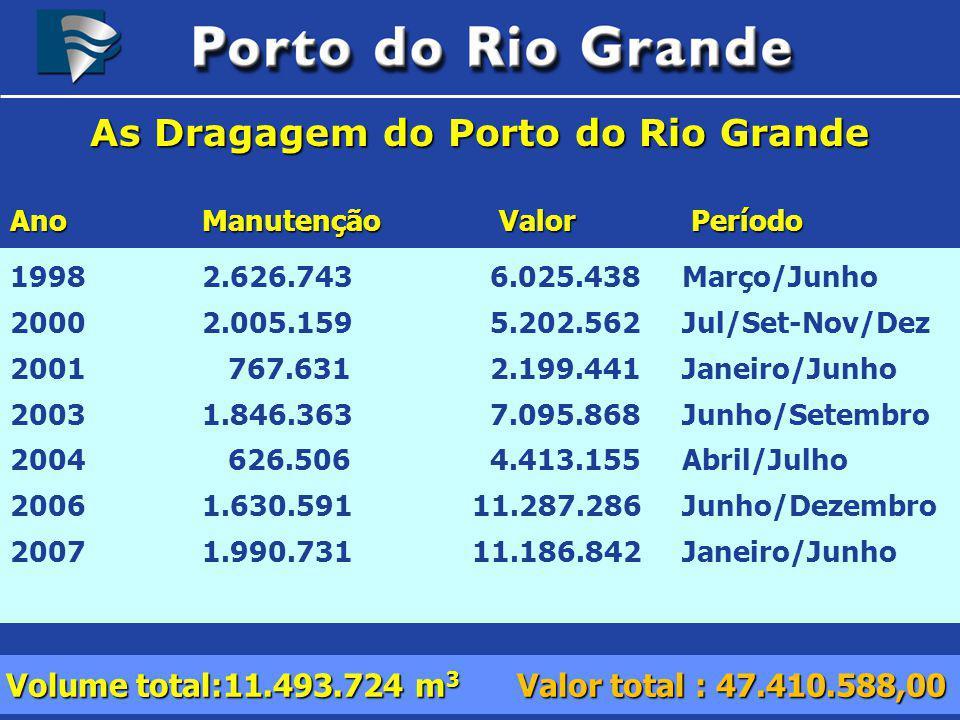As Dragagem do Porto do Rio Grande 1998 2.626.7436.025.438 Março/Junho 2000 2.005.1595.202.562 Jul/Set-Nov/Dez 2001 767.631 2.199.441 Janeiro/Junho 20