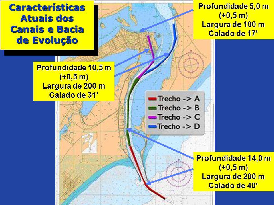Profundidade 14,0 m (+0,5 m) Largura de 200 m Calado de 40 Características Atuais dos Canais e Bacia de Evolução Profundidade 5,0 m (+0,5 m) Largura d