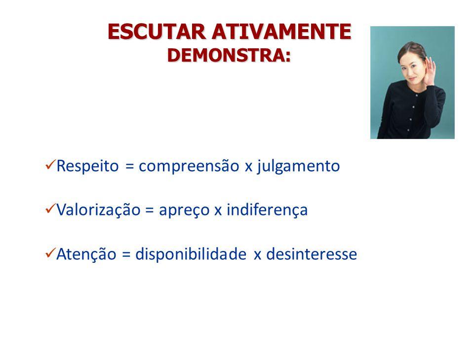 ESCUTAR ATIVAMENTE DEMONSTRA: Respeito = compreensão x julgamento Valorização = apreço x indiferença Atenção = disponibilidade x desinteresse
