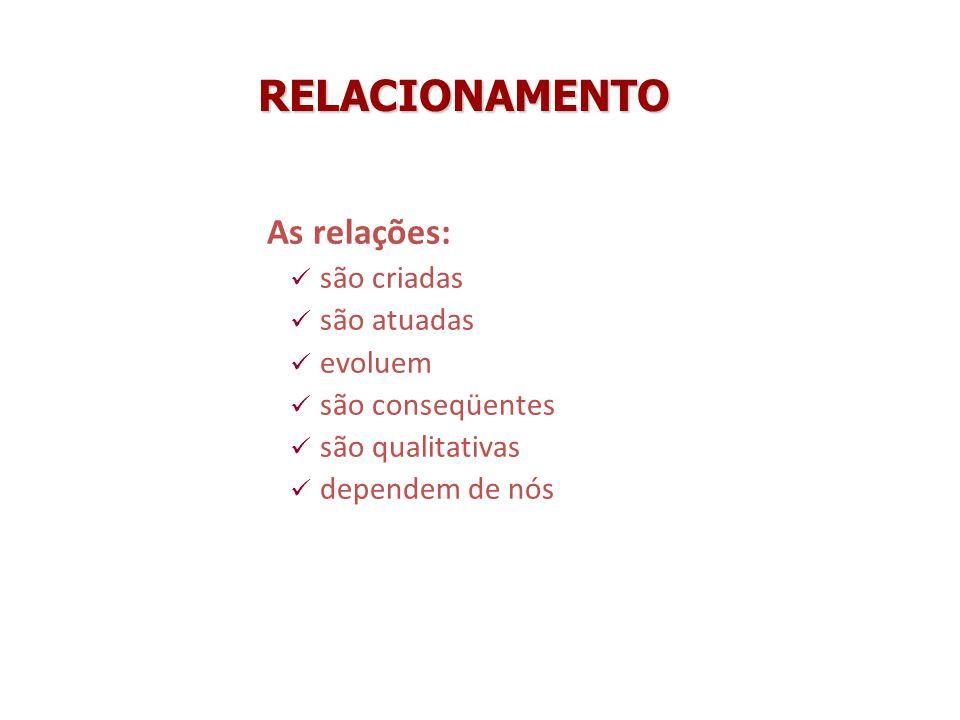 RELACIONAMENTO As relações: são criadas são atuadas evoluem são conseqüentes são qualitativas dependem de nós