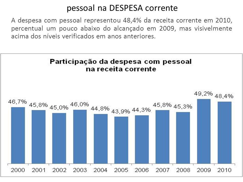 pessoal na DESPESA corrente A despesa com pessoal representou 48,4% da receita corrente em 2010, percentual um pouco abaixo do alcançado em 2009, mas