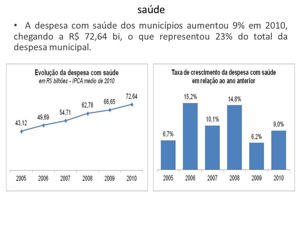 saúde A despesa com saúde dos municípios aumentou 9% em 2010, chegando a R$ 72,64 bi, o que representou 23% do total da despesa municipal.