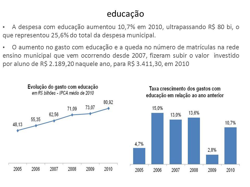 educação A despesa com educação aumentou 10,7% em 2010, ultrapassando R$ 80 bi, o que representou 25,6% do total da despesa municipal. O aumento no ga
