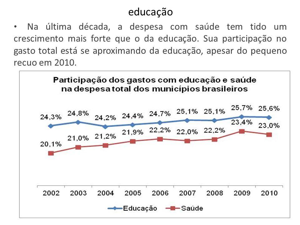 educação Na última década, a despesa com saúde tem tido um crescimento mais forte que o da educação. Sua participação no gasto total está se aproximan