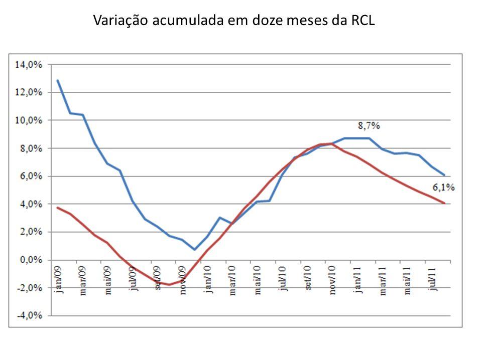 Variação acumulada em doze meses da RCL
