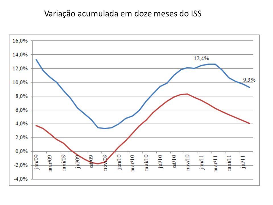 Variação acumulada em doze meses do ISS