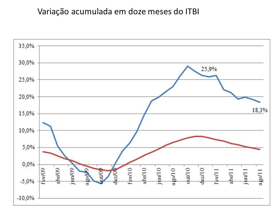 Variação acumulada em doze meses do ITBI