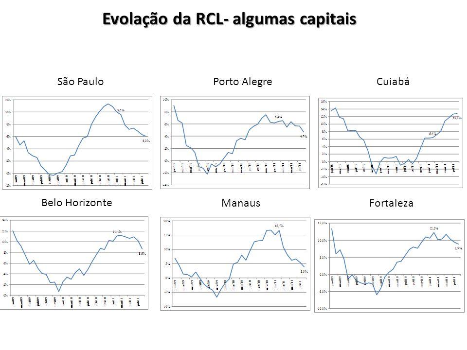 São Paulo Belo Horizonte Manaus Porto AlegreCuiabá Fortaleza Evolação da RCL- algumas capitais