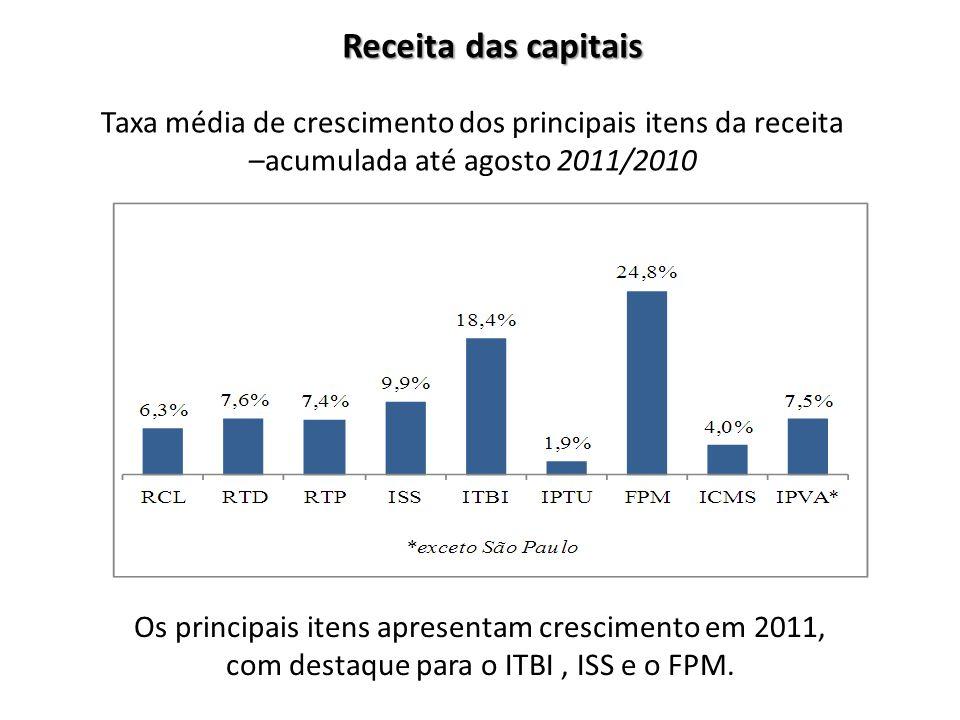 Taxa média de crescimento dos principais itens da receita –acumulada até agosto 2011/2010 Os principais itens apresentam crescimento em 2011, com dest