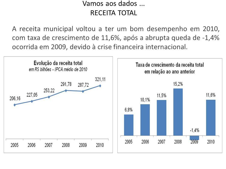 Vamos aos dados... RECEITA TOTAL A receita municipal voltou a ter um bom desempenho em 2010, com taxa de crescimento de 11,6%, após a abrupta queda de