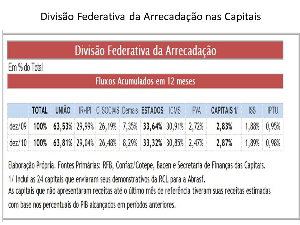 Divisão Federativa da Arrecadação nas Capitais