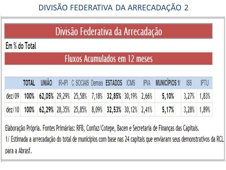 DIVISÃO FEDERATIVA DA ARRECADAÇÃO 2