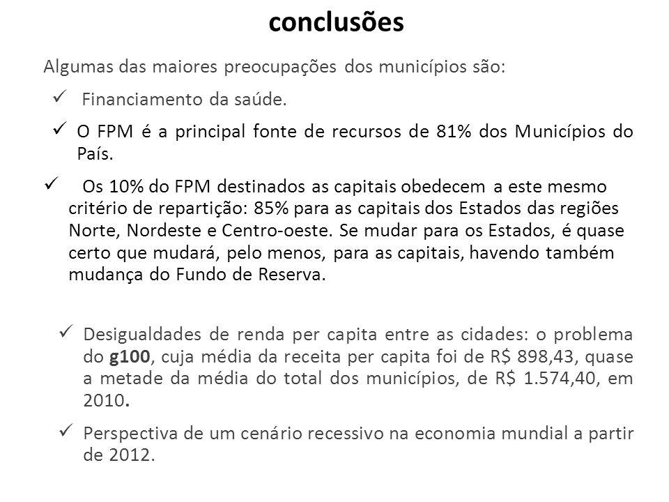 conclusões Algumas das maiores preocupações dos municípios são: Financiamento da saúde. O FPM é a principal fonte de recursos de 81% dos Municípios do