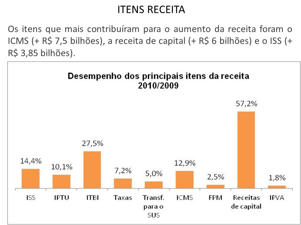 ITENS RECEITA Os itens que mais contribuíram para o aumento da receita foram o ICMS (+ R$ 7,5 bilhões), a receita de capital (+ R$ 6 bilhões) e o ISS