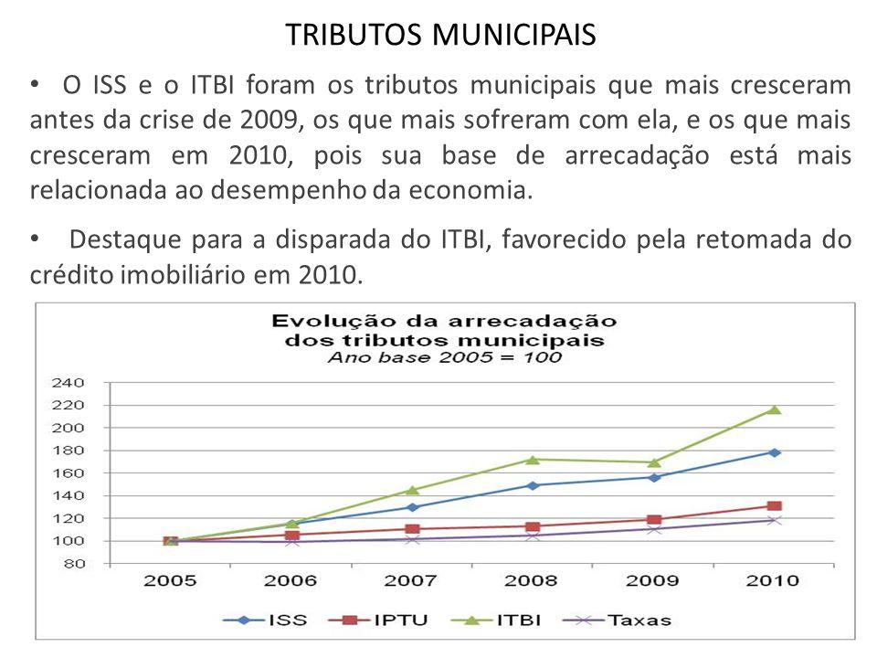 TRIBUTOS MUNICIPAIS O ISS e o ITBI foram os tributos municipais que mais cresceram antes da crise de 2009, os que mais sofreram com ela, e os que mais